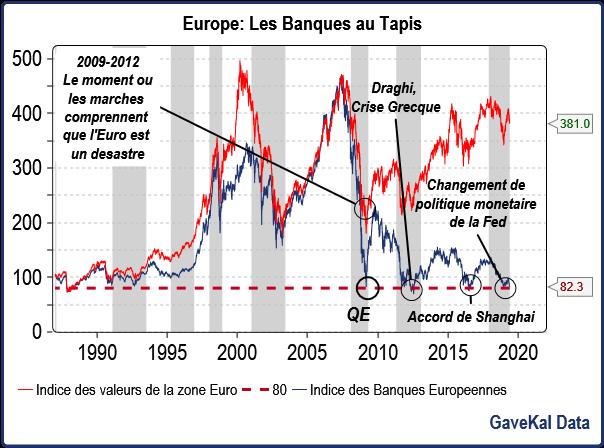 Et pendant ce temps-là, en Europe, les banques se cassent la figure à qui mieux mieux.